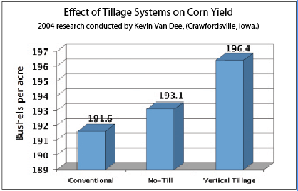 Effect of Tillage Systems on Corn Yield