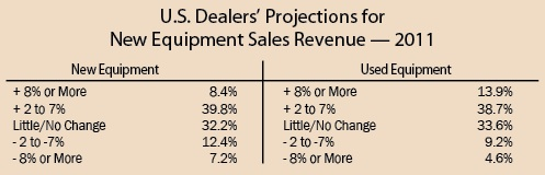 U.S. Dealers' Projections for New Equipment Sales Revenue - 2011