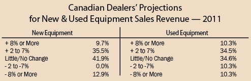 Canadian Dealers' Projections for New Equipment Sales Revenue - 2011