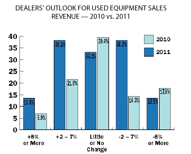 Dealers' outlook for used equipment sales revenue-- 2010 vs. 2011