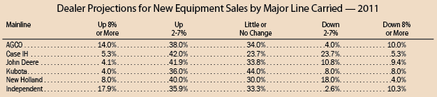 Dealer Projections for New Equipment Sales by Major Line Carried - 2011
