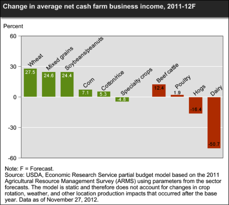 Change in Farm Net Cash Income