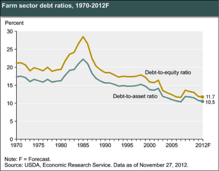 Farm Sector Debt Ratios