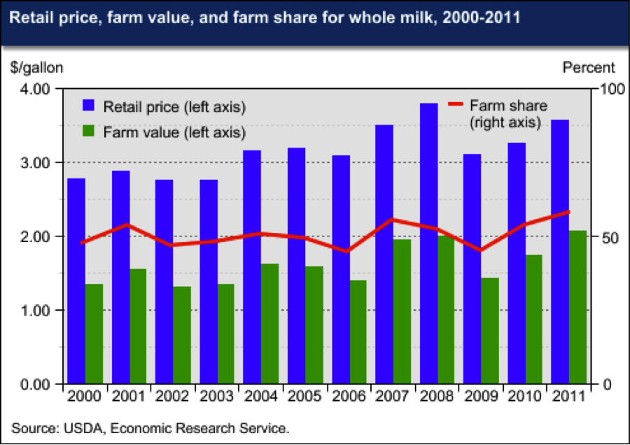 Farm Share of Retail Whole Milk Prices