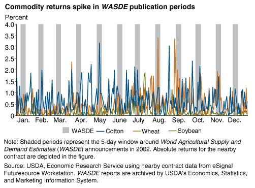 Commodity Returns Spike in WASDE Publication Periods