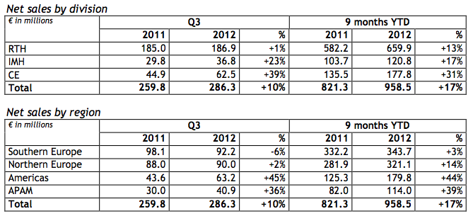 Manitou Group 3Q Financials
