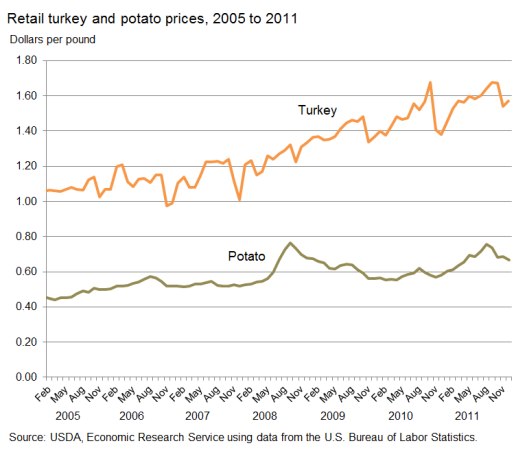 Turkey and Potato Prices