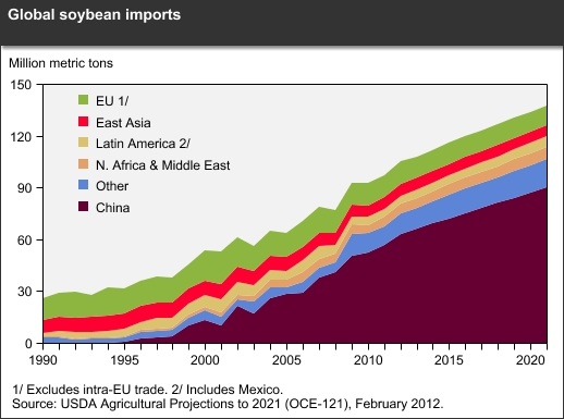 Global Soybean Imports