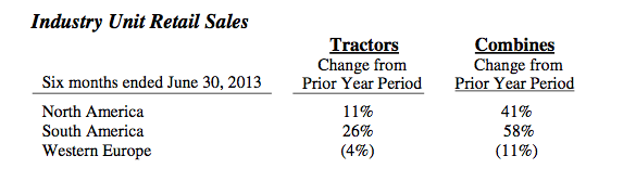 AGCO Industry Unit Retail Sales