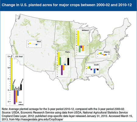 Market factors have shifted U.S. crop acreage toward corn and soybeans over the last decade
