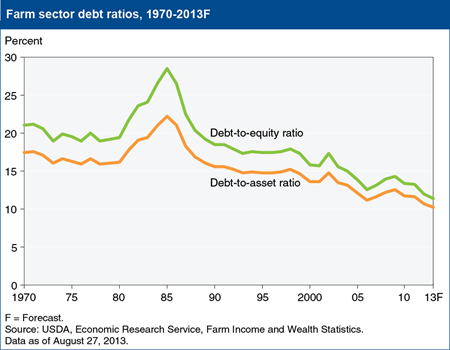 The farm sector's financial health continues to strengthen