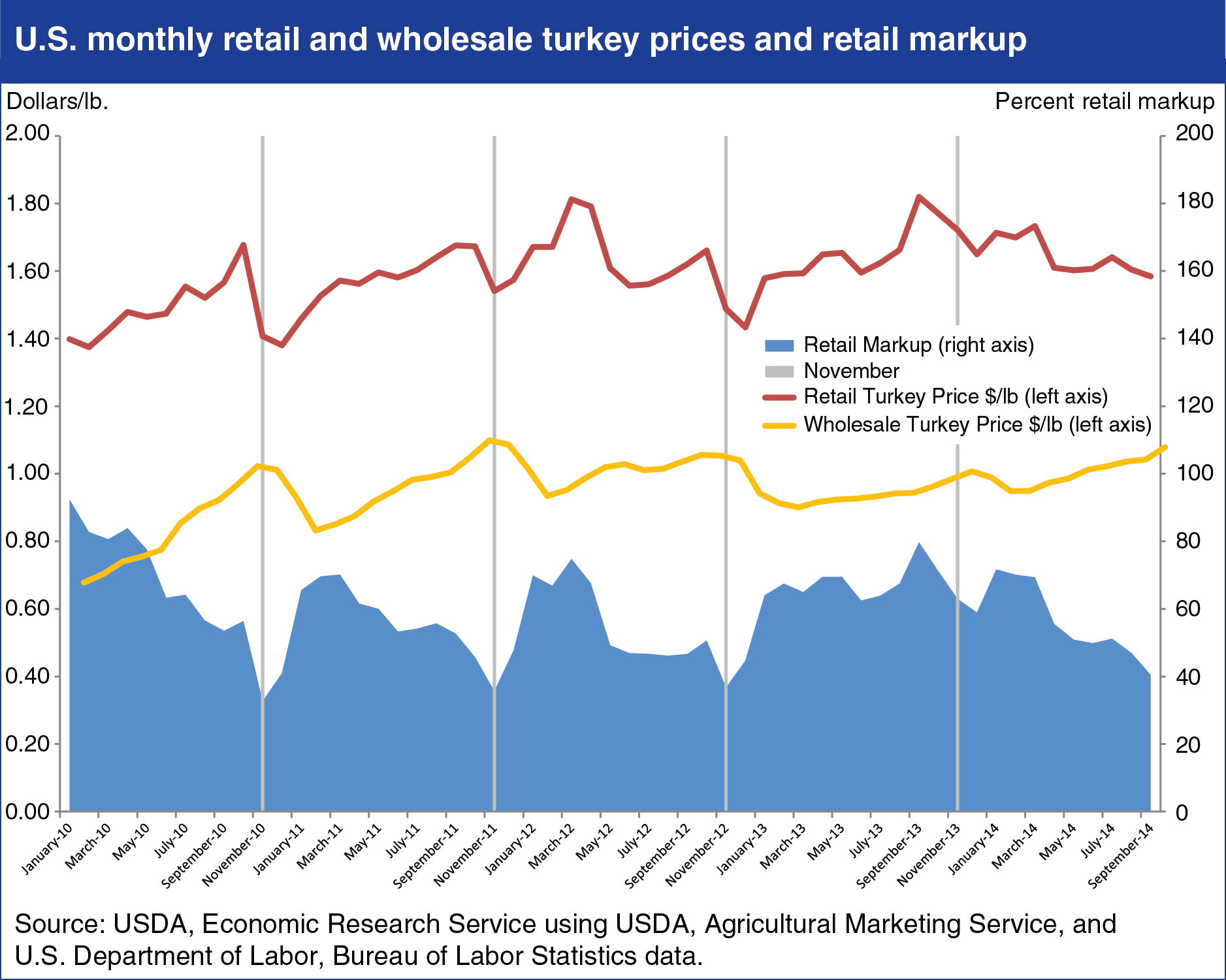 U.S. Monthly Retail and Wholesale Turkey Prices