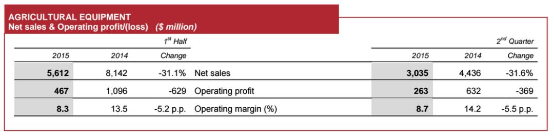 CNH Industrial 2Q2015 Revenues