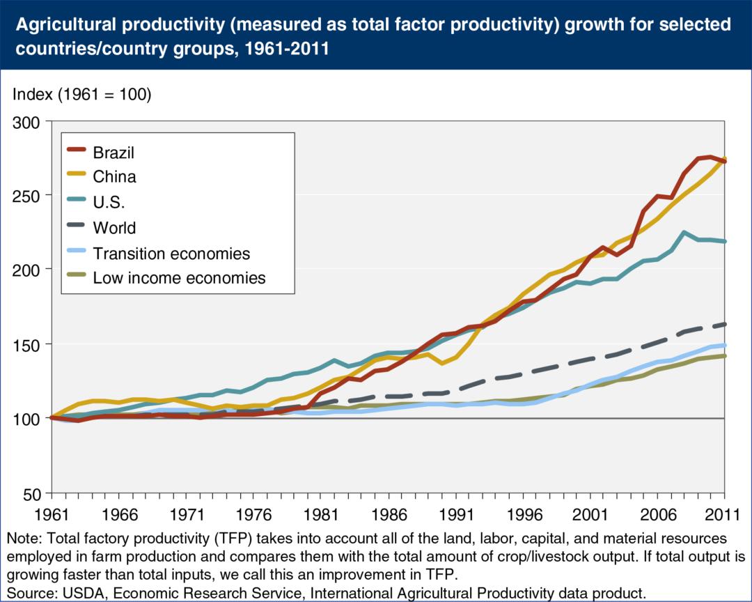 ag productivity