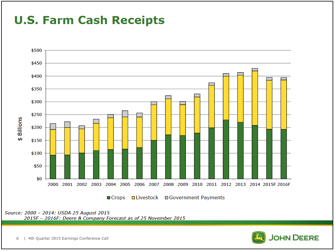 US Farm Cash Receipts table 2015