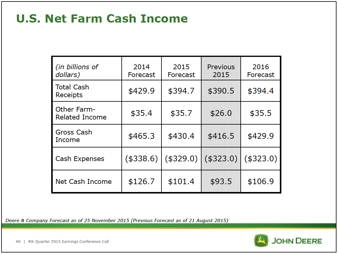 US Net Farm Cash Income 2015