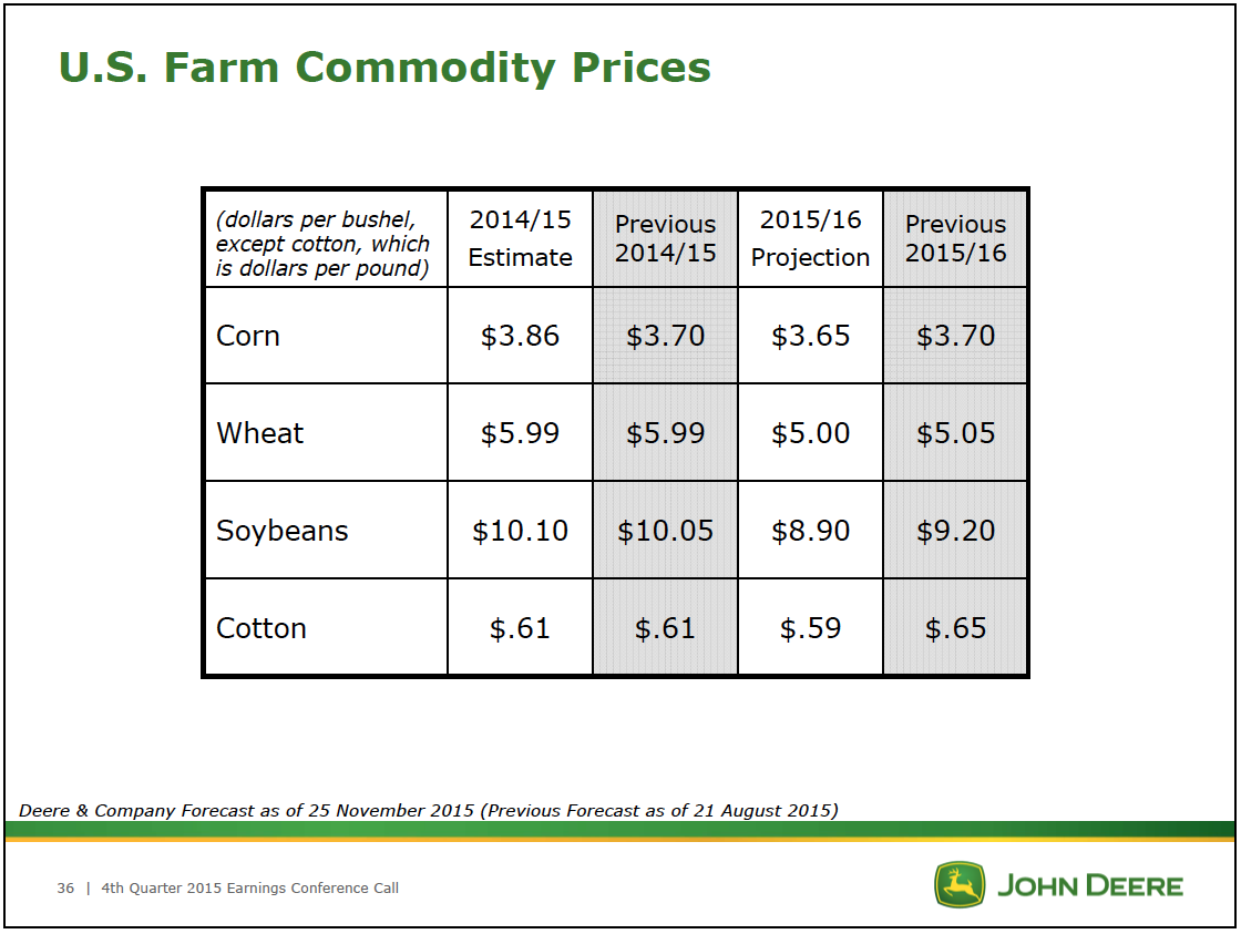 US Farm Commodity Prices 2015