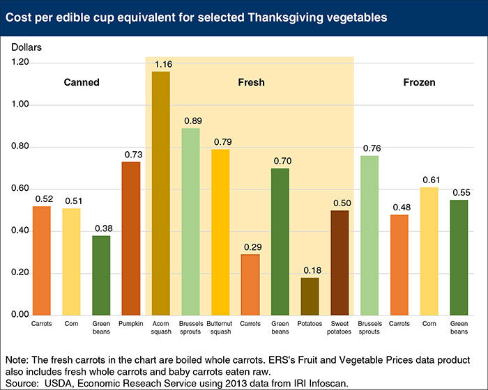 Thanksgiving Vegetables