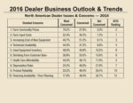 2016 Business Trends