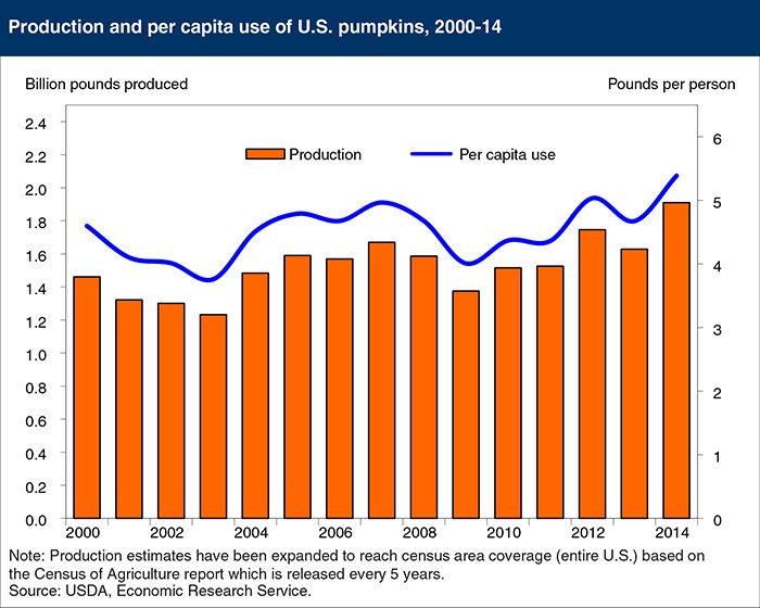 Pumpkins chart