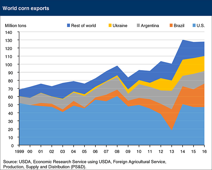Brazil and Ukraine emerge as major corn exporters