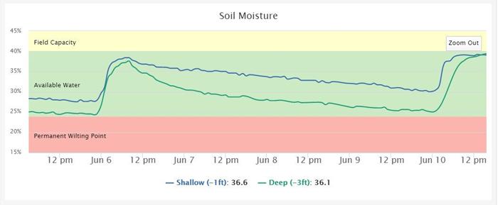 Semios soil moisture monitoring