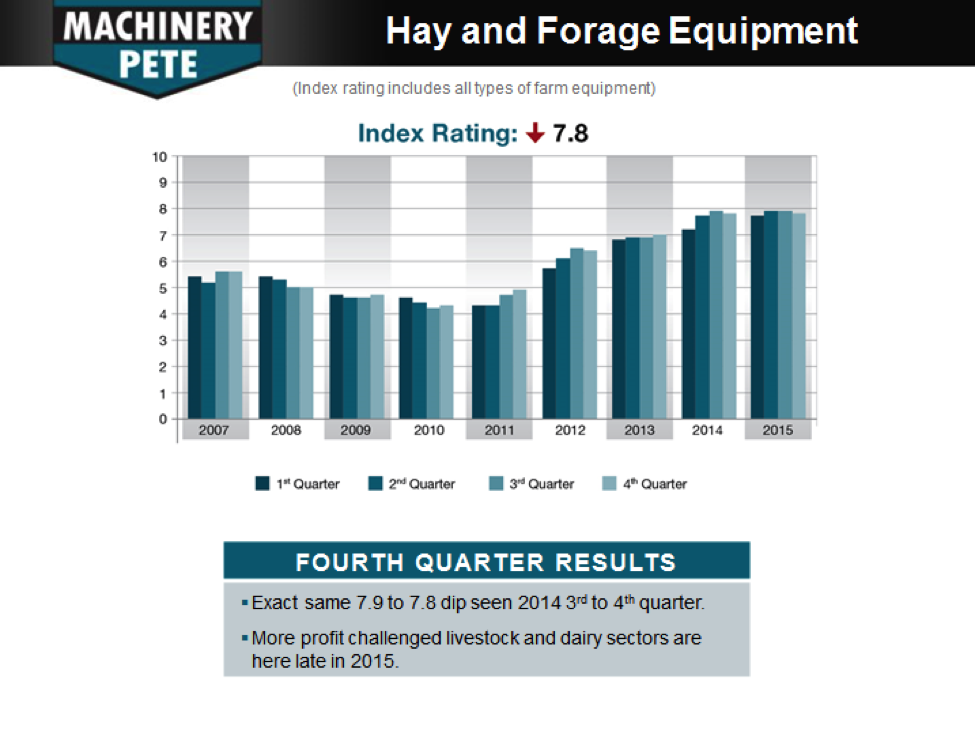 Hay and Forage Equipment results