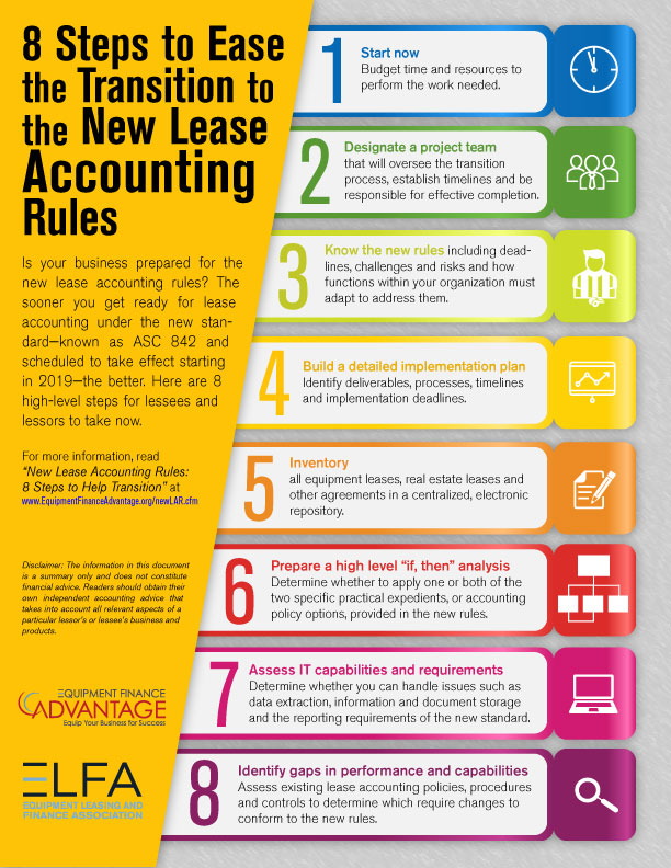 Infographic Leases